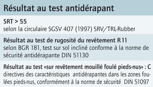 Résultat au test antidérapant