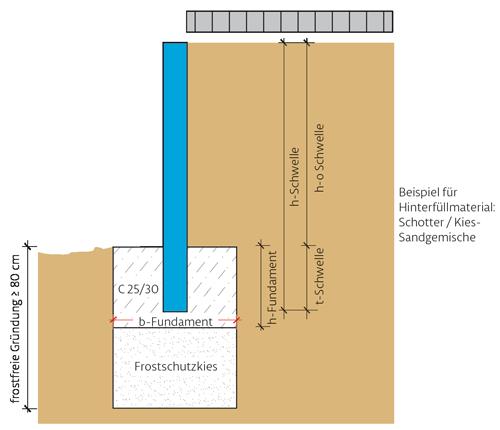 Einbau-Schwellen-Erddruck