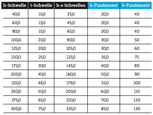 Tabelle_P1-Schwelle