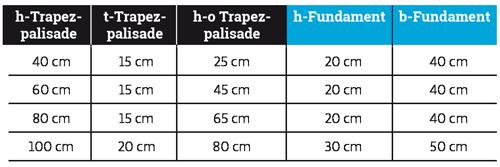 Tabelle_P1-Trapezpalisaden