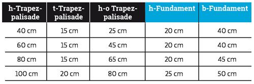 Tabelle_Wind-Trapezpalisaden