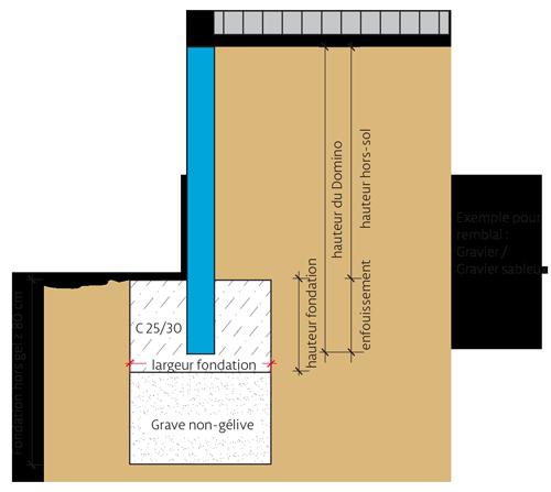 Einbau-dominis-Erddruck